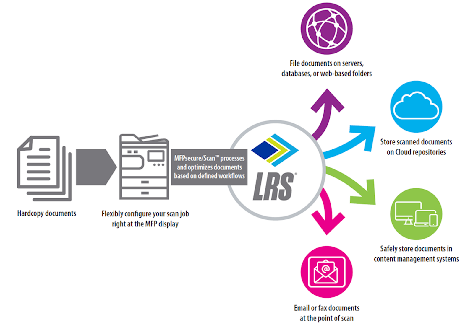 LRS Secure Scanning Solutions
